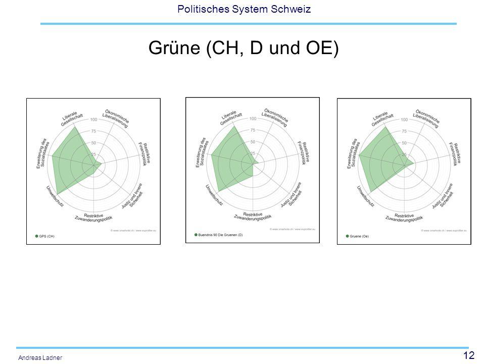 12 Politisches System Schweiz Andreas Ladner Grüne (CH, D und OE)