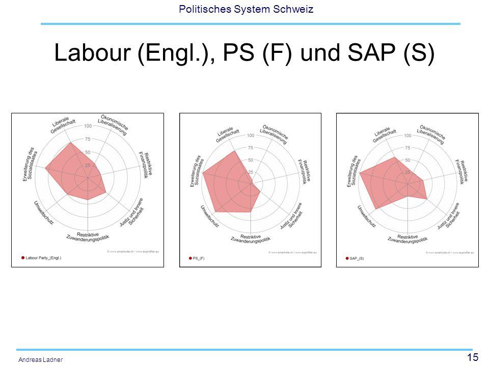 15 Politisches System Schweiz Andreas Ladner Labour (Engl.), PS (F) und SAP (S)