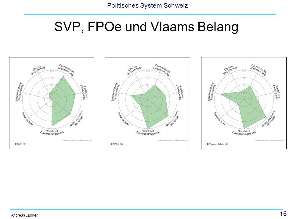 16 Politisches System Schweiz Andreas Ladner SVP, FPOe und Vlaams Belang