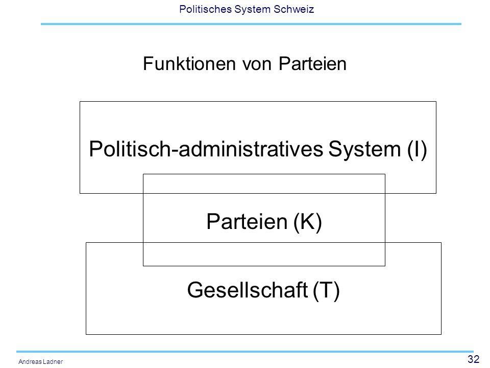 32 Politisches System Schweiz Andreas Ladner Funktionen von Parteien Politisch-administratives System (I) Parteien (K) Gesellschaft (T)