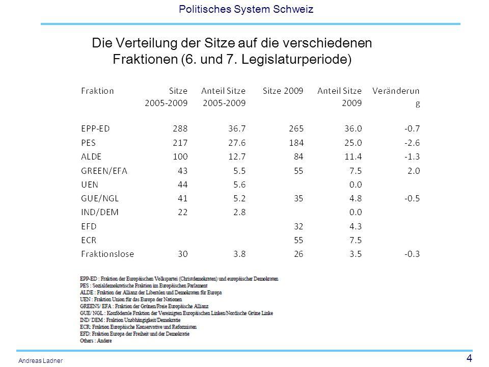 4 Politisches System Schweiz Andreas Ladner Die Verteilung der Sitze auf die verschiedenen Fraktionen (6. und 7. Legislaturperiode)