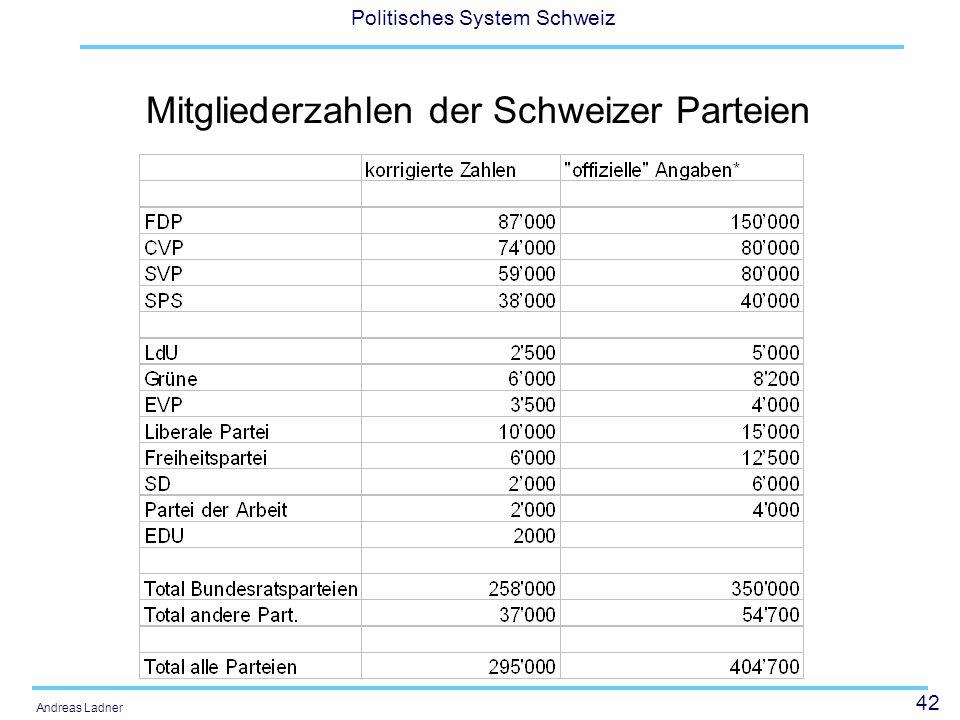 42 Politisches System Schweiz Andreas Ladner Mitgliederzahlen der Schweizer Parteien