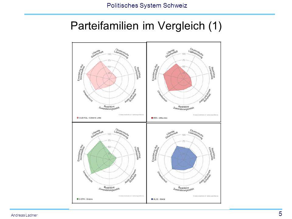 36 Politisches System Schweiz Andreas Ladner Die Herausbildung der Schweizer Parteien Organisationen des wahl- und stimmberechtigten Volkes (Kinder der Volksrechte) Initiierung: –Gruner (1977): Basismobilisierung beim Kampf um direktdemokratische Mitwirkung –Jost (1986): Auslöser von oben: aus bereits existierenden nicht-politischen Gesellschaften und den zahlreichen Zirkeln von Notabeln entstanden.