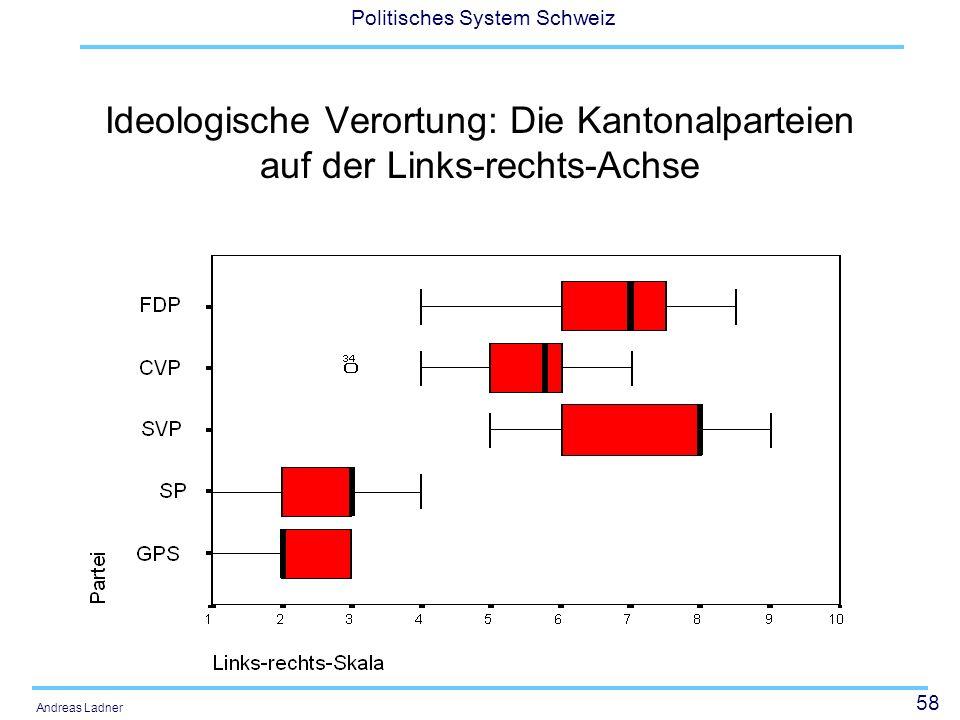 58 Politisches System Schweiz Andreas Ladner Ideologische Verortung: Die Kantonalparteien auf der Links-rechts-Achse
