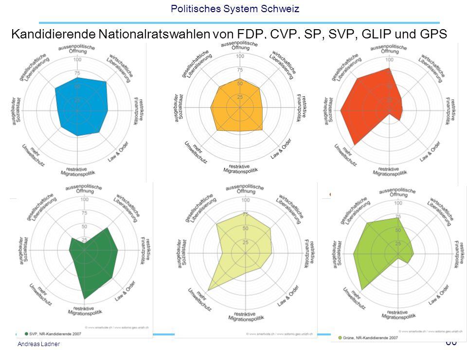 60 Politisches System Schweiz Andreas Ladner Kandidierende Nationalratswahlen von FDP, CVP, SP, SVP, GLIP und GPS