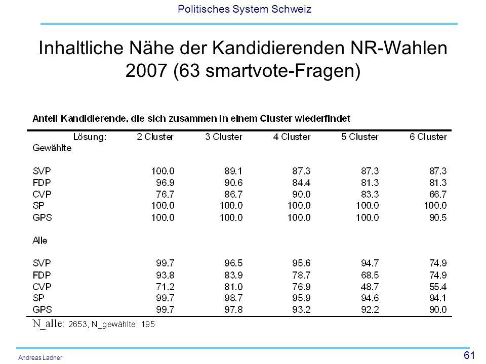 61 Politisches System Schweiz Andreas Ladner Inhaltliche Nähe der Kandidierenden NR-Wahlen 2007 (63 smartvote-Fragen)