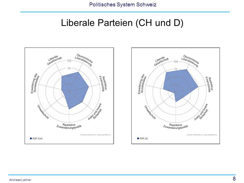 29 Politisches System Schweiz Andreas Ladner Funktionen aus integrations-paradigmatischer Perspektive: Alternativenreduktion (Komplexitäts-reduktion), Mobilisierung von Unterstützung fürs politische System, Prellbock- oder Pufferfunktionen, Integration, Legitimation und Innovation im Dienste der Stabilität