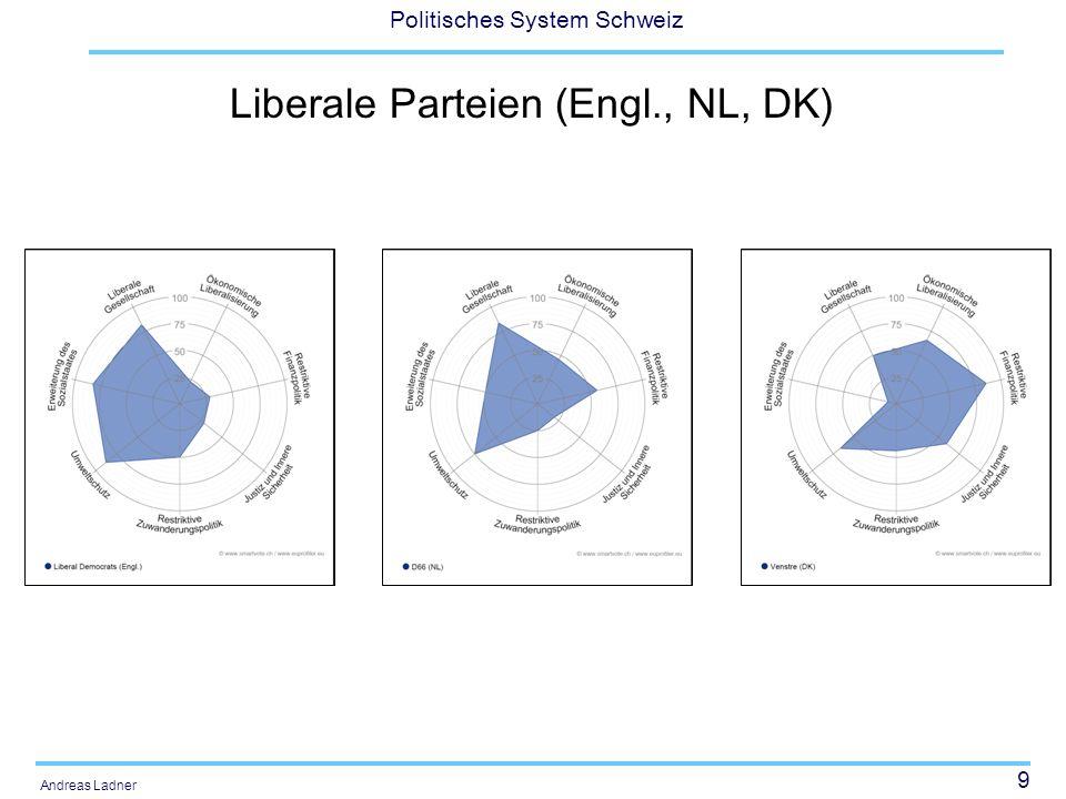 20 Politisches System Schweiz Andreas Ladner Wiesendahl (1980) unterscheidet drei Paradigmen in der Parteienforschung: Integrationsparadigma Transmissionsparadigma Konkurrenzparadigma
