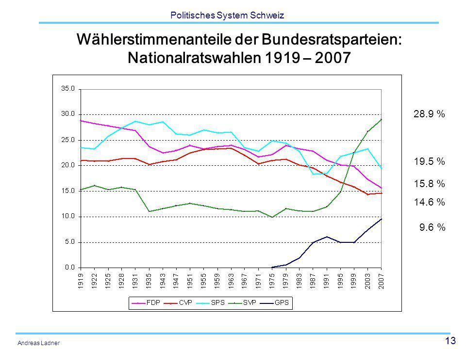 13 Politisches System Schweiz Andreas Ladner Wählerstimmenanteile der Bundesratsparteien: Nationalratswahlen 1919 – 2007 28.9 % 19.5 % 15.8 % 14.6 % 9