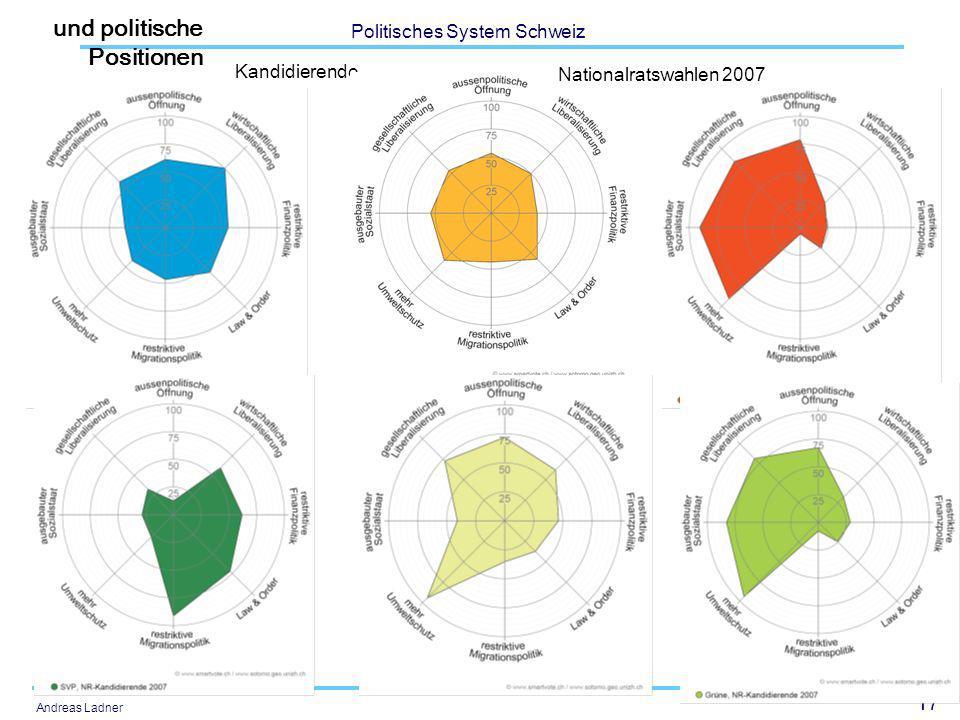 17 Politisches System Schweiz Andreas Ladner Kandidierende Nationalratswahlen 2007 und politische Positionen