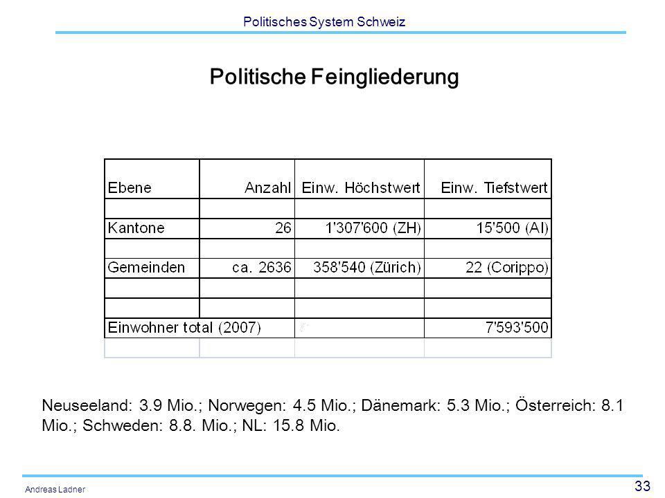 33 Politisches System Schweiz Andreas Ladner Politische Feingliederung Neuseeland: 3.9 Mio.; Norwegen: 4.5 Mio.; Dänemark: 5.3 Mio.; Österreich: 8.1 M