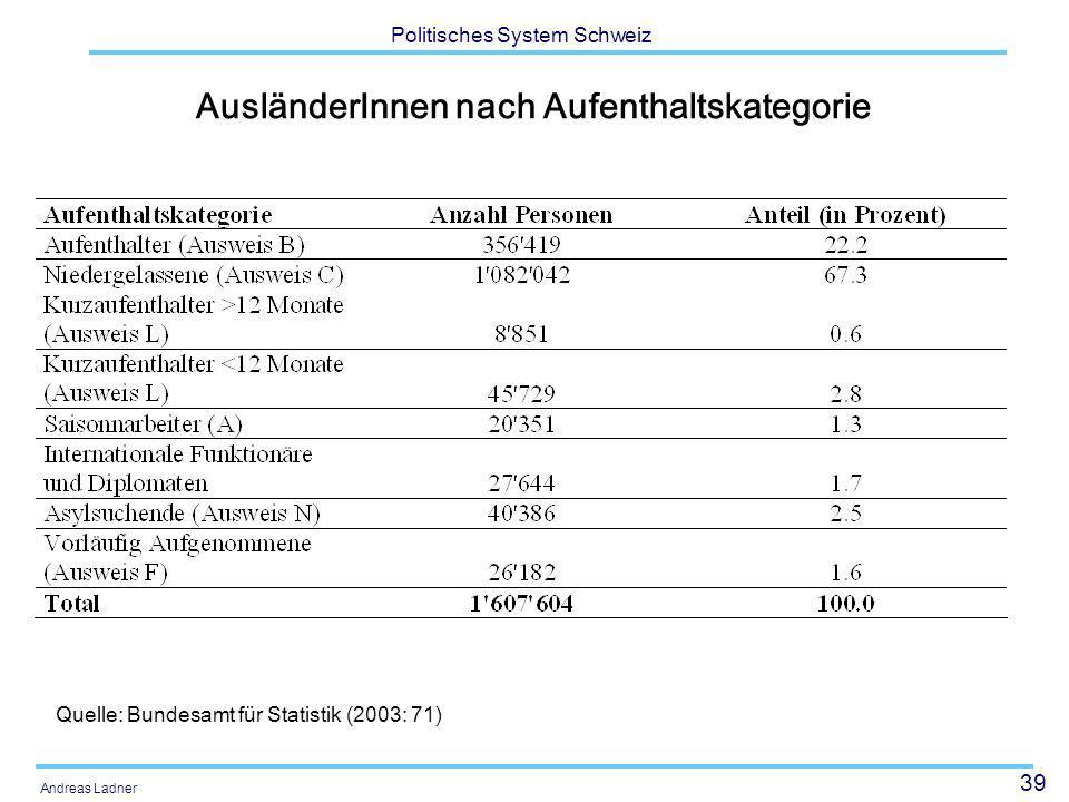 39 Politisches System Schweiz Andreas Ladner AusländerInnen nach Aufenthaltskategorie Quelle: Bundesamt für Statistik (2003: 71)