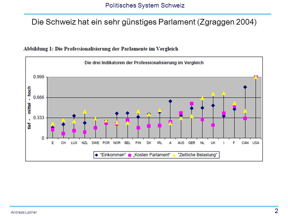 33 Politisches System Schweiz Andreas Ladner Zwischen präsidialem und parlamentarischen System Riklin/Ochsner (1984: 79): CH-System ist ein nichtparlamentarisches und nicht-präsidentielles System.