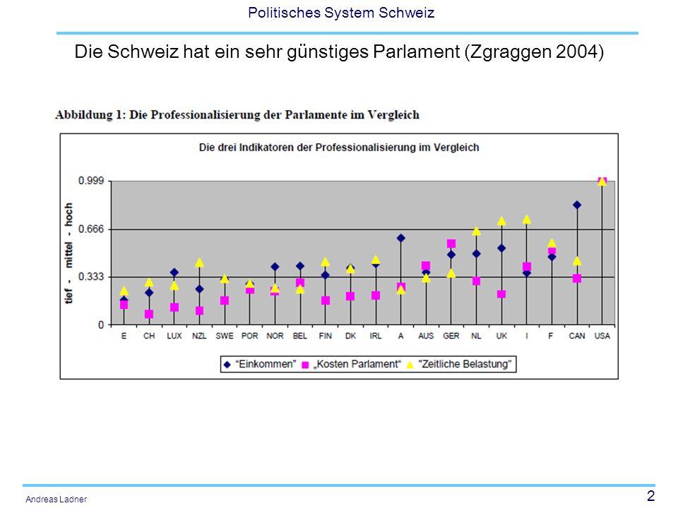 23 Politisches System Schweiz Andreas Ladner Nationalrat: Sitzverteilung 1975-2011 FDP CVP SP SVP GPS And.