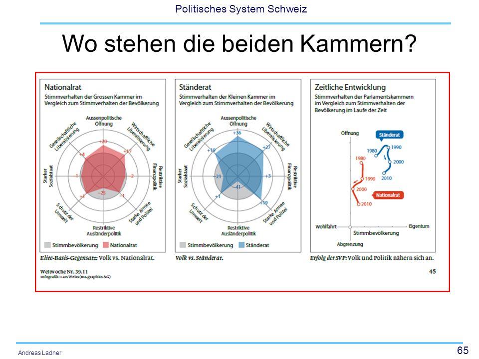 65 Politisches System Schweiz Andreas Ladner Wo stehen die beiden Kammern
