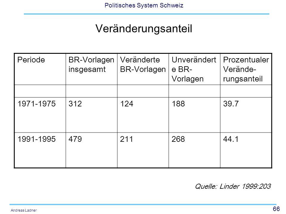 66 Politisches System Schweiz Andreas Ladner Veränderungsanteil PeriodeBR-Vorlagen insgesamt Veränderte BR-Vorlagen Unverändert e BR- Vorlagen Prozentualer Verände- rungsanteil 1971-197531212418839.7 1991-199547921126844.1 Quelle: Linder 1999:203