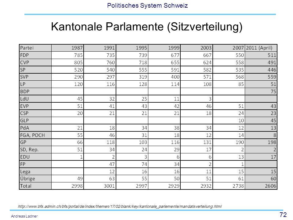 72 Politisches System Schweiz Andreas Ladner Kantonale Parlamente (Sitzverteilung) http://www.bfs.admin.ch/bfs/portal/de/index/themen/17/02/blank/key/kantonale_parlemente/mandatsverteilung.html