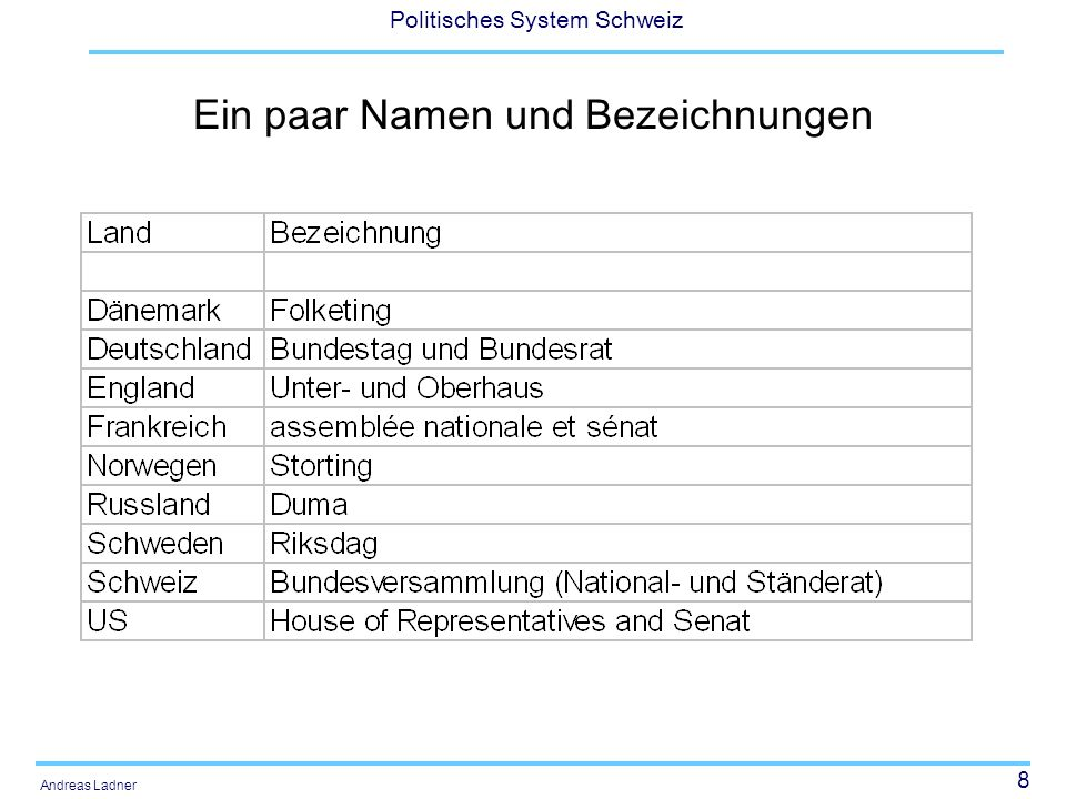 39 Politisches System Schweiz Andreas Ladner Der politische Entscheidungsprozess (Linder) Rolle der Fraktionen Interessengruppen und Interessenbindung Erfolg von Parteifraktionen und Parteikoalitionen Parlamentarier zwischen Eigennutzen und Altruismus (Ort der Deliberation?)