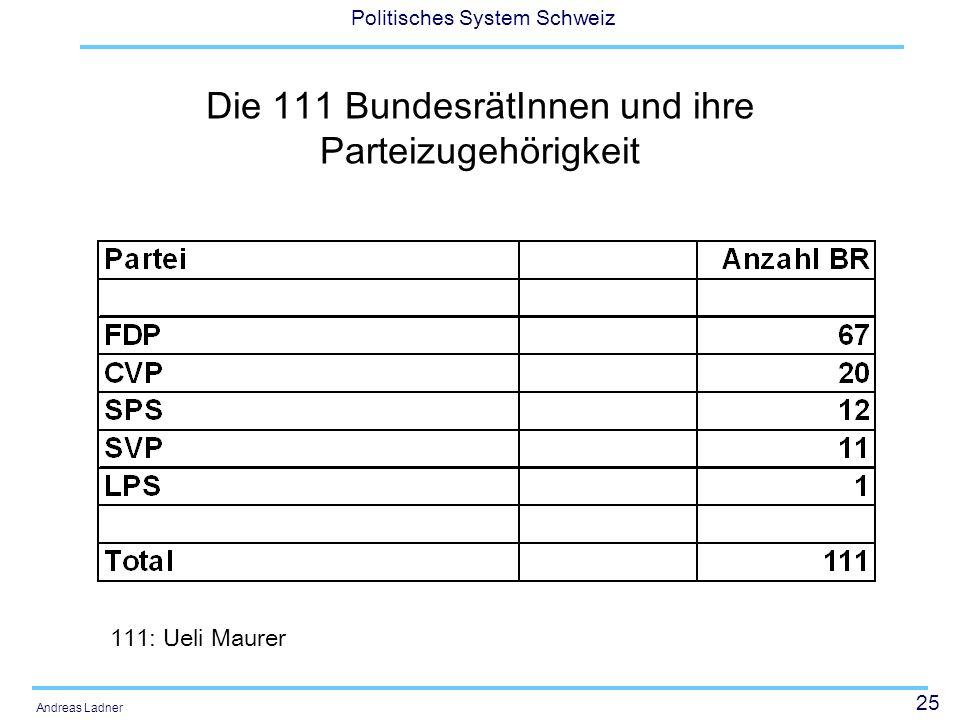 25 Politisches System Schweiz Andreas Ladner Die 111 BundesrätInnen und ihre Parteizugehörigkeit 111: Ueli Maurer