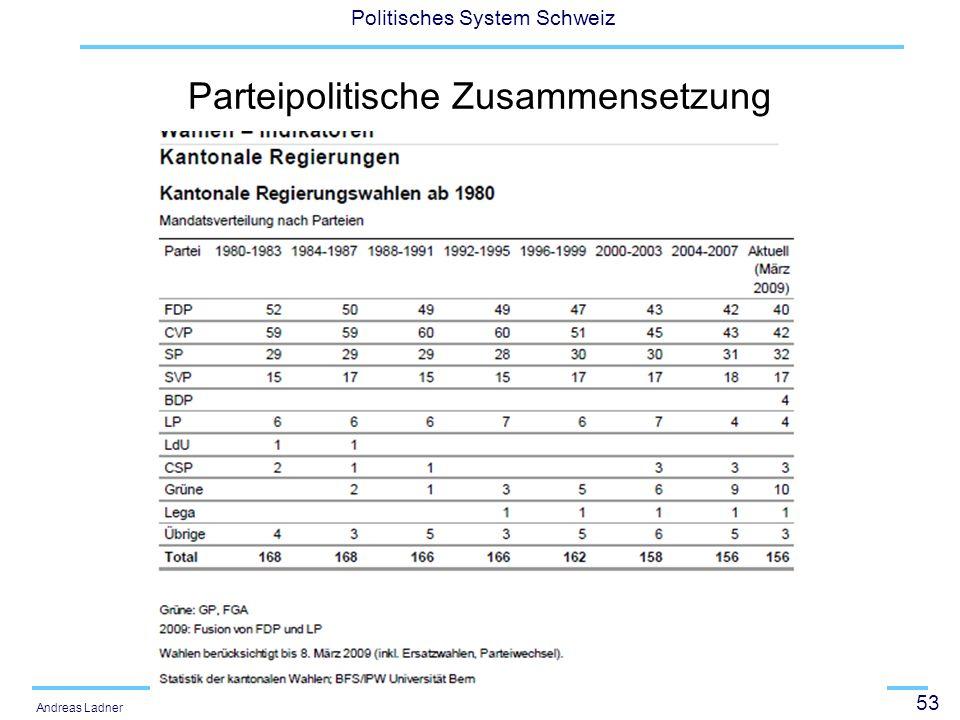 53 Politisches System Schweiz Andreas Ladner Parteipolitische Zusammensetzung