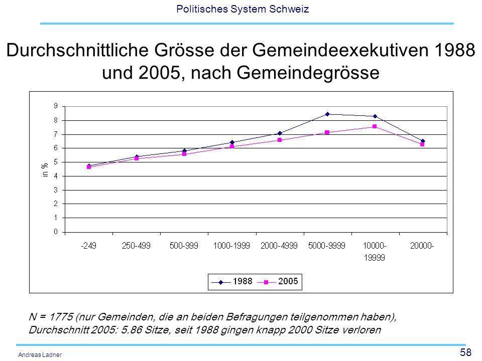 58 Politisches System Schweiz Andreas Ladner Durchschnittliche Grösse der Gemeindeexekutiven 1988 und 2005, nach Gemeindegrösse N = 1775 (nur Gemeinden, die an beiden Befragungen teilgenommen haben), Durchschnitt 2005: 5.86 Sitze, seit 1988 gingen knapp 2000 Sitze verloren