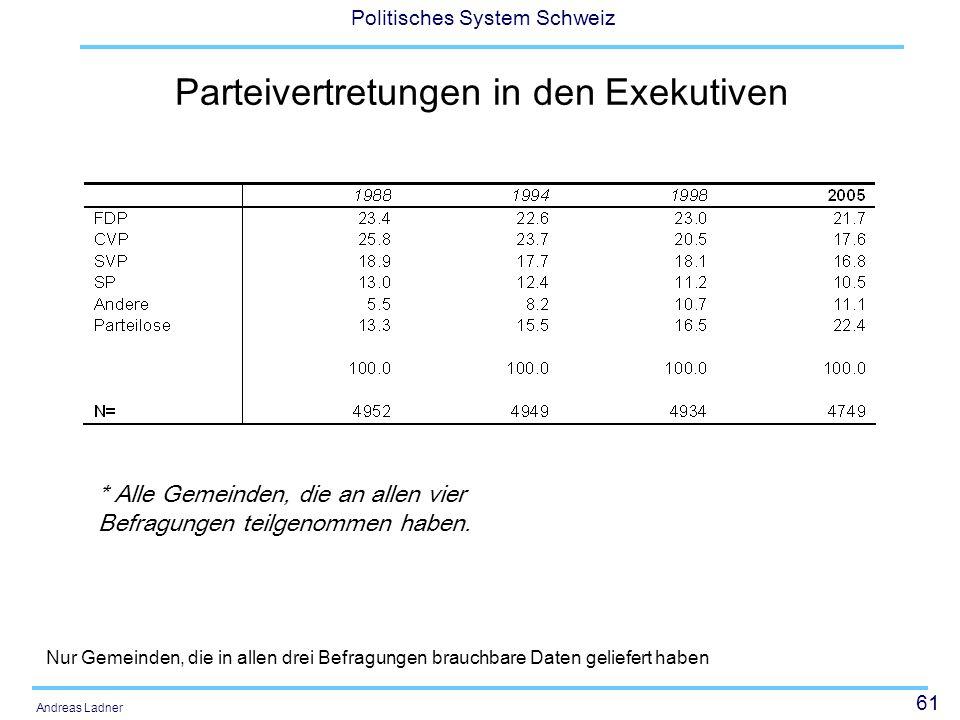 61 Politisches System Schweiz Andreas Ladner Parteivertretungen in den Exekutiven Nur Gemeinden, die in allen drei Befragungen brauchbare Daten geliefert haben * Alle Gemeinden, die an allen vier Befragungen teilgenommen haben.