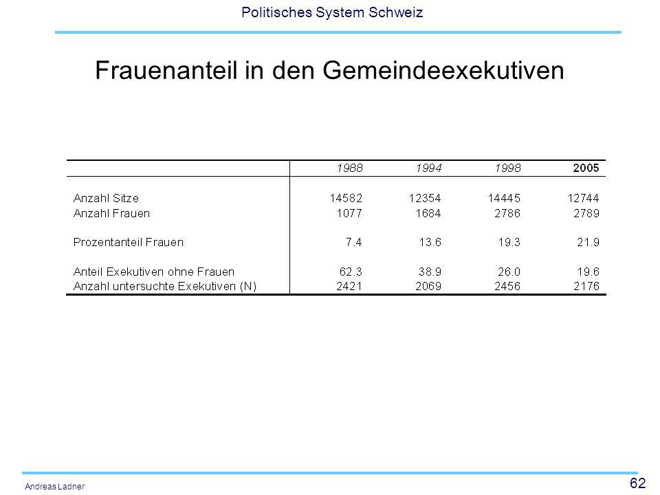 62 Politisches System Schweiz Andreas Ladner Frauenanteil in den Gemeindeexekutiven