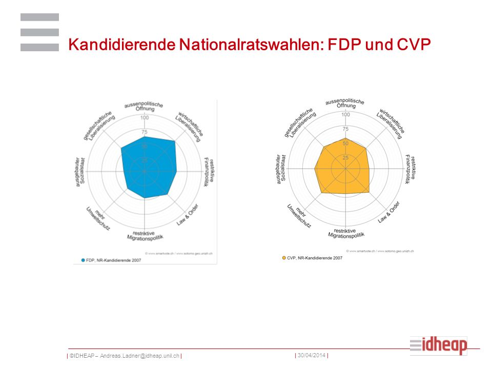 | ©IDHEAP – Andreas.Ladner@idheap.unil.ch | | 30/04/2014 | Kandidierende Nationalratswahlen: FDP und CVP