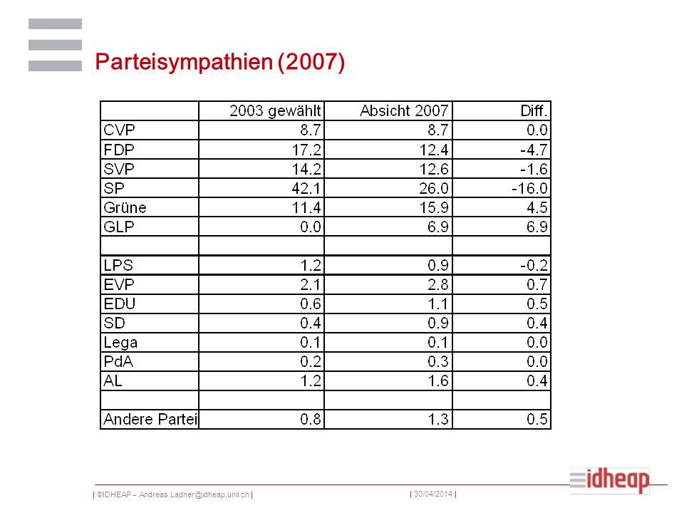 | ©IDHEAP – Andreas.Ladner@idheap.unil.ch | | 30/04/2014 | Parteisympathien (2007)