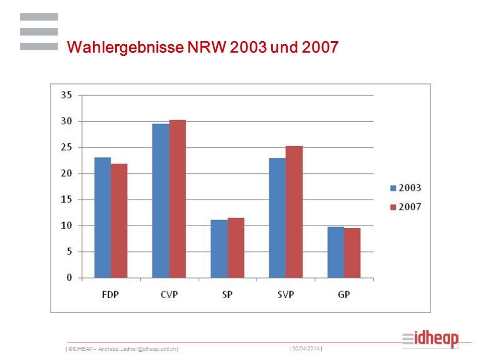 | ©IDHEAP – Andreas.Ladner@idheap.unil.ch | | 30/04/2014 | Wahlergebnisse NRW 2003 und 2007