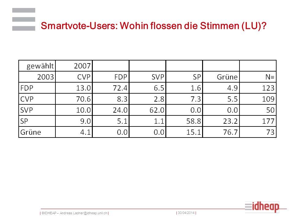| ©IDHEAP – Andreas.Ladner@idheap.unil.ch | | 30/04/2014 | Smartvote-Users: Wohin flossen die Stimmen (LU)?