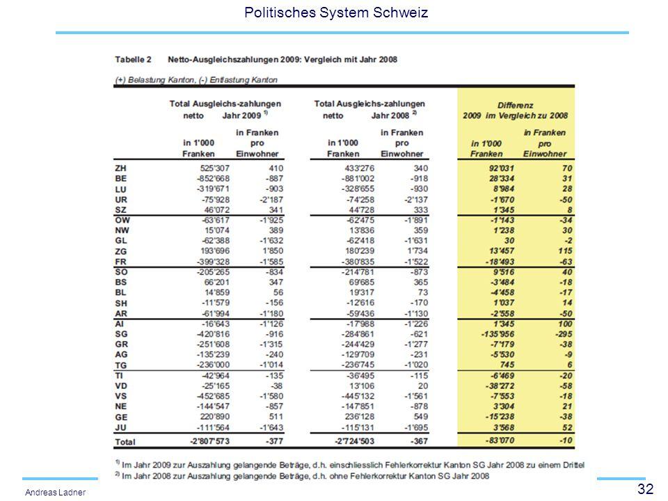 32 Politisches System Schweiz Andreas Ladner
