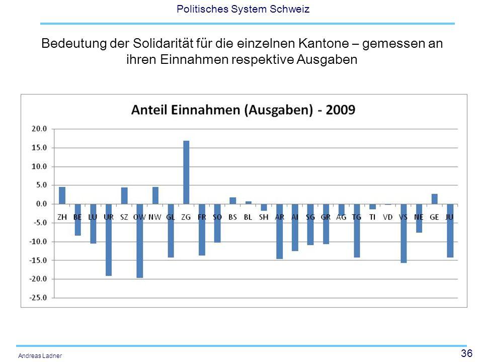 36 Politisches System Schweiz Andreas Ladner Bedeutung der Solidarität für die einzelnen Kantone – gemessen an ihren Einnahmen respektive Ausgaben
