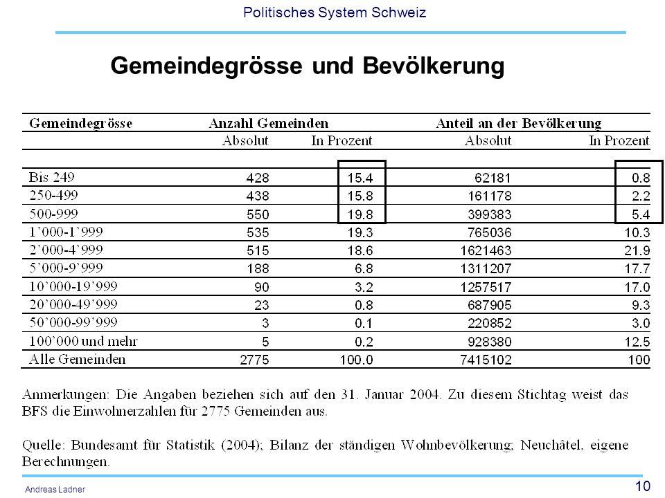10 Politisches System Schweiz Andreas Ladner Gemeindegrösse und Bevölkerung