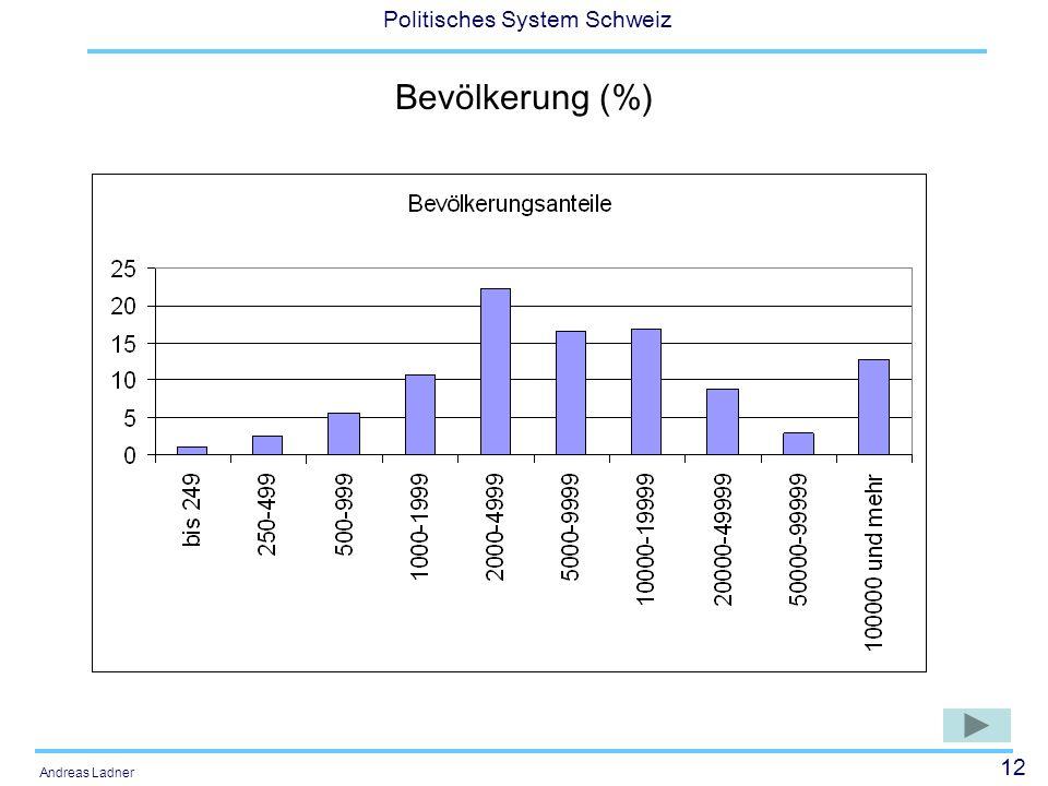 12 Politisches System Schweiz Andreas Ladner Bevölkerung (%)
