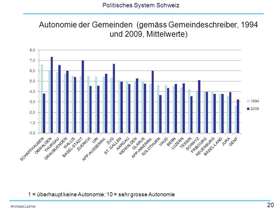 20 Politisches System Schweiz Andreas Ladner Autonomie der Gemeinden (gemäss Gemeindeschreiber, 1994 und 2009, Mittelwerte) 1 = überhaupt keine Autonomie; 10 = sehr grosse Autonomie