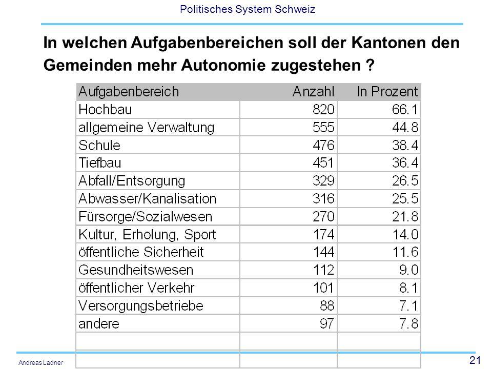 21 Politisches System Schweiz Andreas Ladner In welchen Aufgabenbereichen soll der Kantonen den Gemeinden mehr Autonomie zugestehen