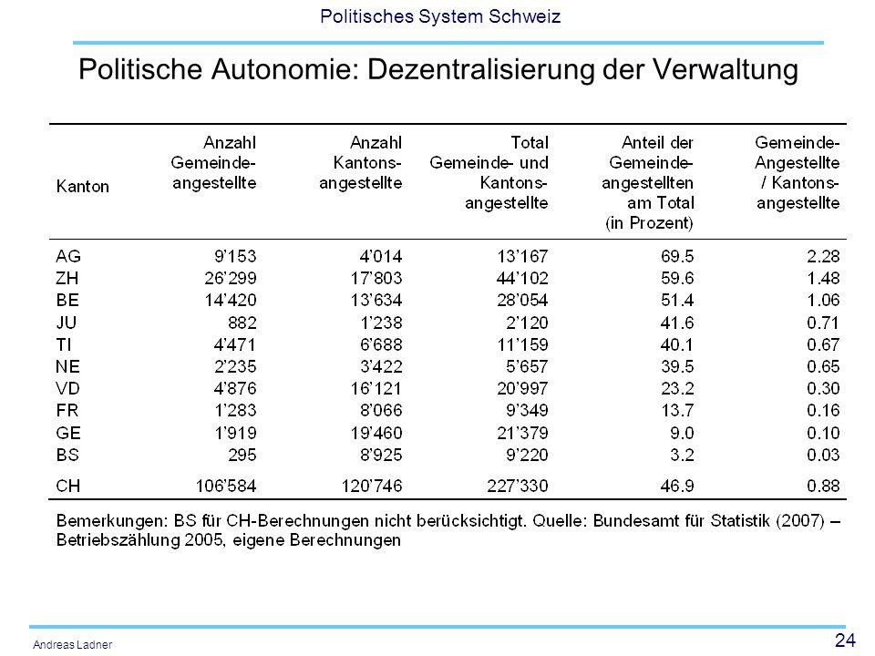 24 Politisches System Schweiz Andreas Ladner Politische Autonomie: Dezentralisierung der Verwaltung