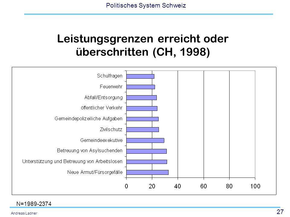 27 Politisches System Schweiz Andreas Ladner Leistungsgrenzen erreicht oder überschritten (CH, 1998) N=1989-2374