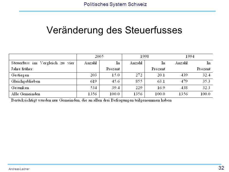 32 Politisches System Schweiz Andreas Ladner Veränderung des Steuerfusses