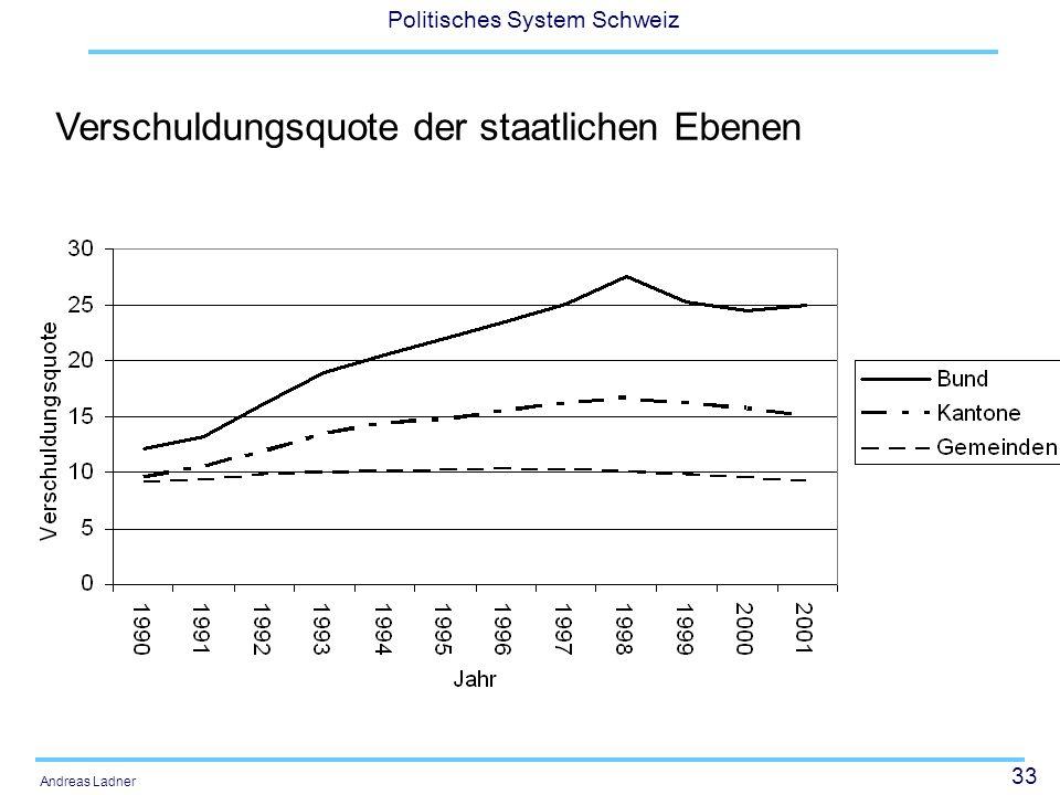 33 Politisches System Schweiz Andreas Ladner Verschuldungsquote der staatlichen Ebenen