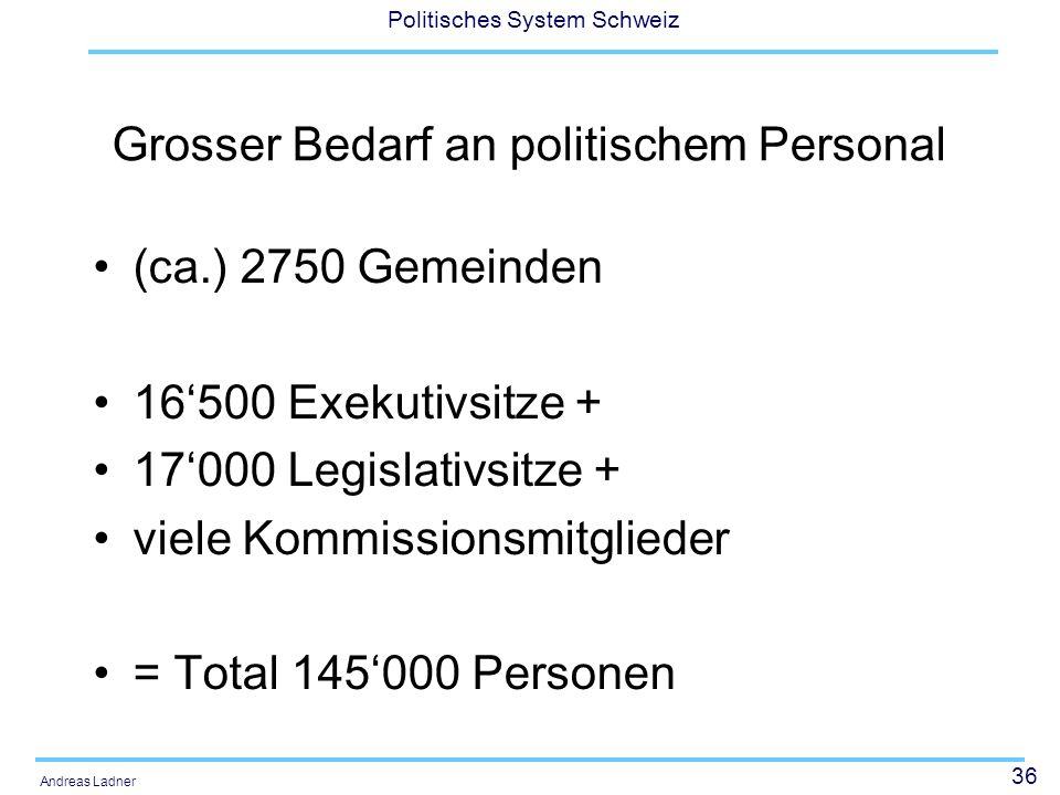 36 Politisches System Schweiz Andreas Ladner Grosser Bedarf an politischem Personal (ca.) 2750 Gemeinden 16500 Exekutivsitze + 17000 Legislativsitze + viele Kommissionsmitglieder = Total 145000 Personen