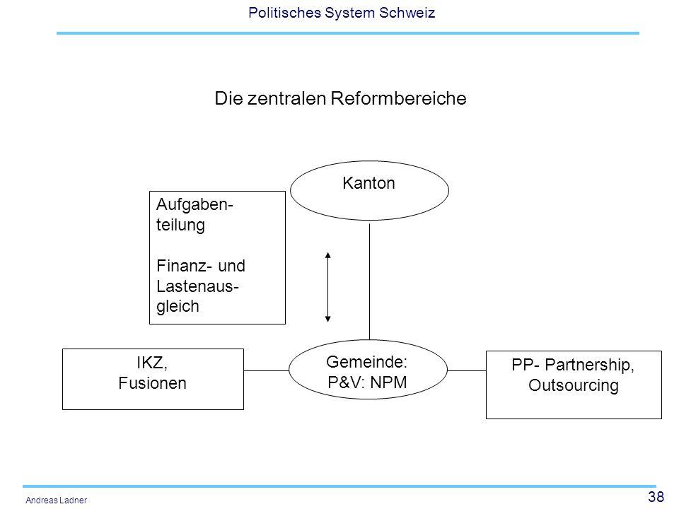 38 Politisches System Schweiz Andreas Ladner Die zentralen Reformbereiche Gemeinde: P&V: NPM PP- Partnership, Outsourcing IKZ, Fusionen Aufgaben- teilung Finanz- und Lastenaus- gleich Kanton