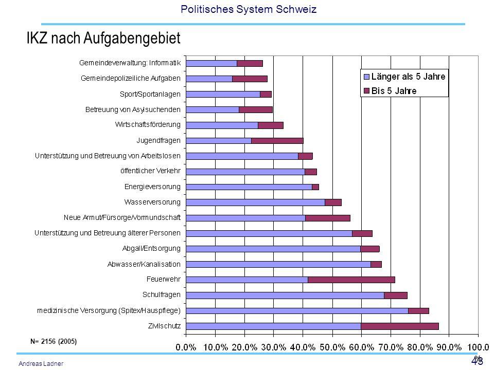 43 Politisches System Schweiz Andreas Ladner IKZ nach Aufgabengebiet N= 2156 (2005)
