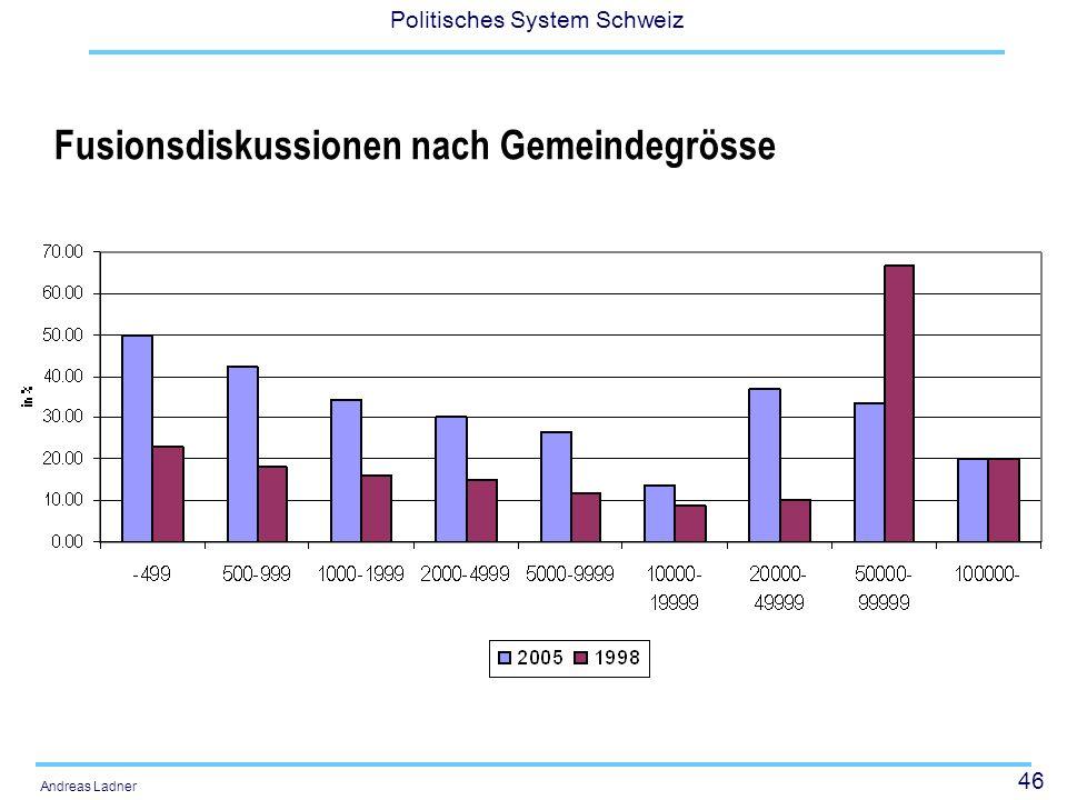 46 Politisches System Schweiz Andreas Ladner Fusionsdiskussionen nach Gemeindegrösse
