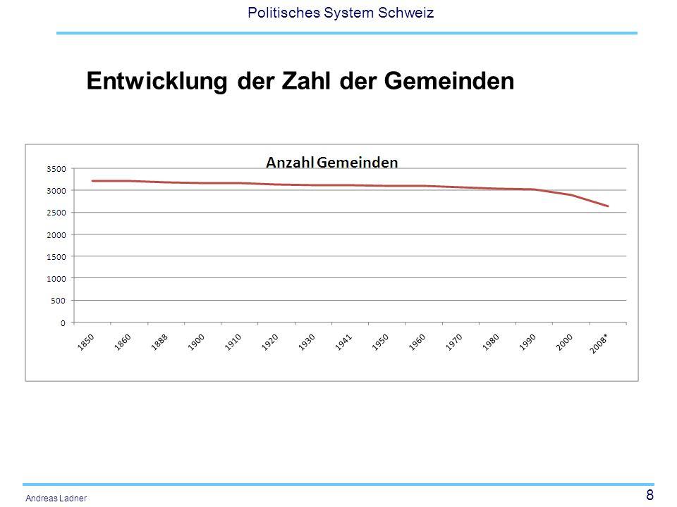8 Politisches System Schweiz Andreas Ladner Entwicklung der Zahl der Gemeinden