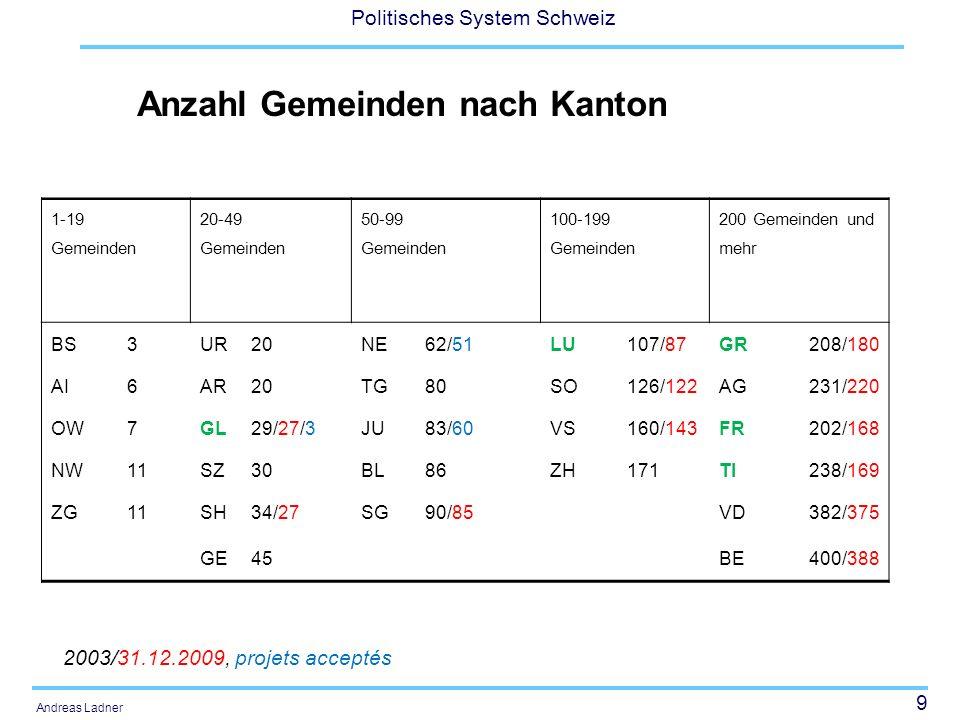 9 Politisches System Schweiz Andreas Ladner 1-19 Gemeinden 20-49 Gemeinden 50-99 Gemeinden 100-199 Gemeinden 200 Gemeinden und mehr BS3UR20NE62/51LU107/87GR208/180 AI6AR20TG80SO126/122AG231/220 OW7GL29/27/3JU83/60VS160/143FR202/168 NW11SZ30BL86ZH171TI238/169 ZG11 SH34/27SG90/85VD382/375 GE45BE400/388 Anzahl Gemeinden nach Kanton 2003/31.12.2009, projets acceptés