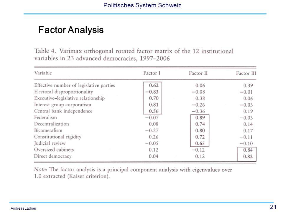 21 Politisches System Schweiz Andreas Ladner Factor Analysis