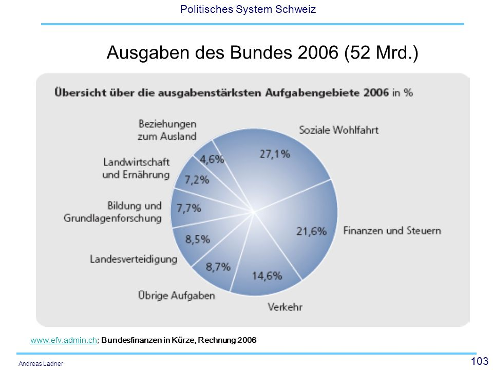 103 Politisches System Schweiz Andreas Ladner Ausgaben des Bundes 2006 (52 Mrd.) www.efv.admin.chwww.efv.admin.ch; Bundesfinanzen in Kürze, Rechnung 2