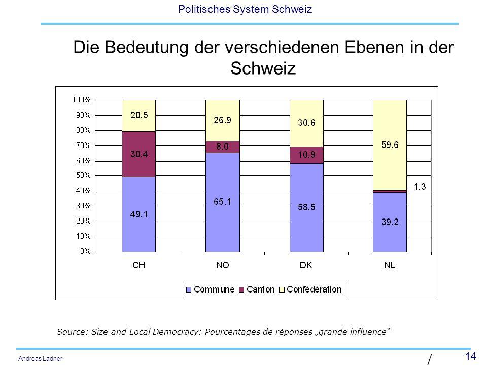 14 Politisches System Schweiz Andreas Ladner | Diaposit ive 14 | Die Bedeutung der verschiedenen Ebenen in der Schweiz Source: Size and Local Democrac
